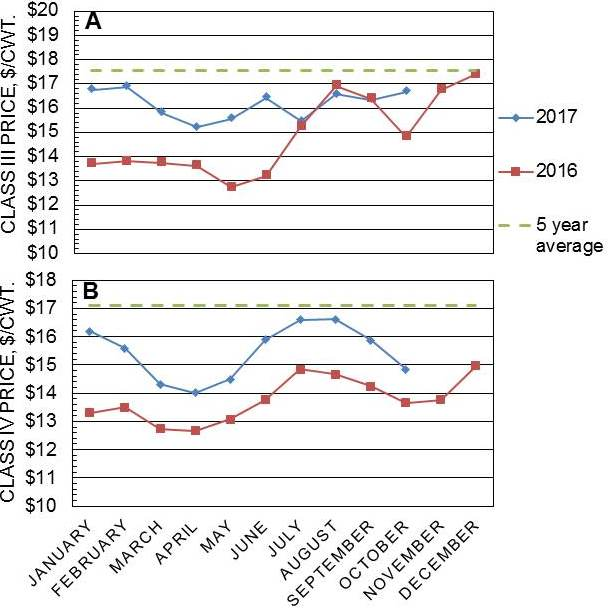Milk Prices, Costs of Nutrients, Margins and Comparison of